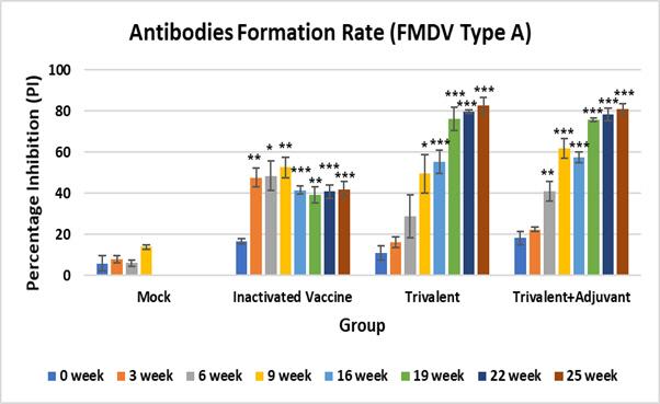 플럼라인생명과학,, 구제역 DNA 백신 효능확인
