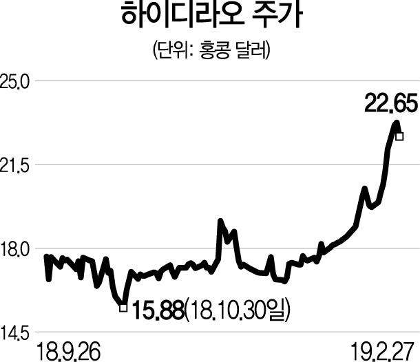[글로벌 HOT스톡] 하이디라오, 中 훠궈 시장점유율 1위...해외매출도 '쑥쑥'