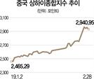 글로벌 패시브 투자자금 몰려드는 中증시 올 20% 상승랠리...국내 수혜주 담아볼까