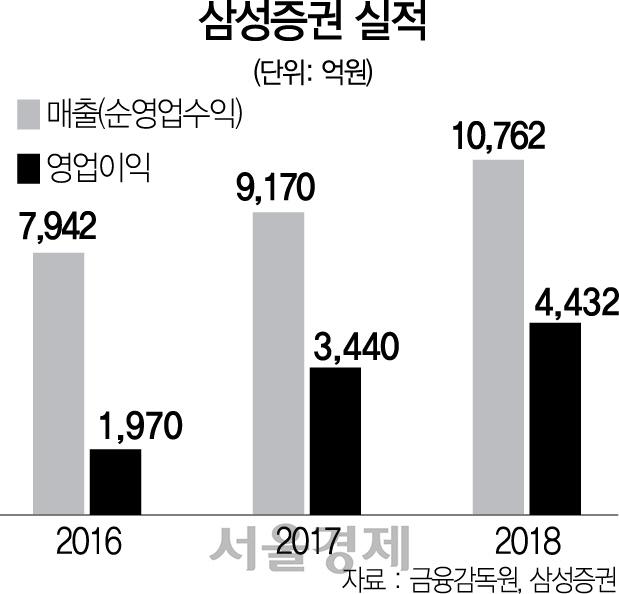 [서경 스타즈IR]삼성증권, 채권·대체상품까지...해외투자 대중화 선도