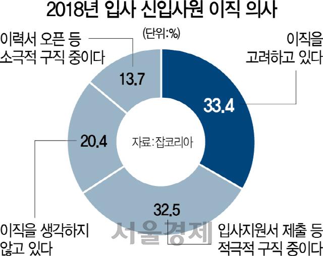 [머니+] 최악의 취업난 속 신입사원 80% '이직 고려'
