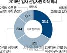 """[머니+] 최악의 취업난 속 신입사원 80% """"이직 고려"""""""