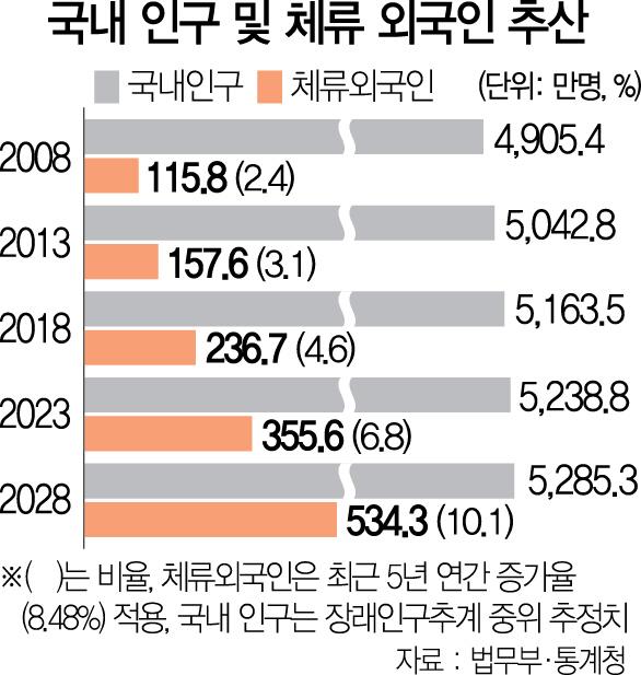 [외국인 정책 이대로 좋은가] '산업음지' 숨어든 불법체류자 35만명