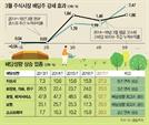 """""""3월엔 역시..."""" 배당주에 베팅하는 기관"""