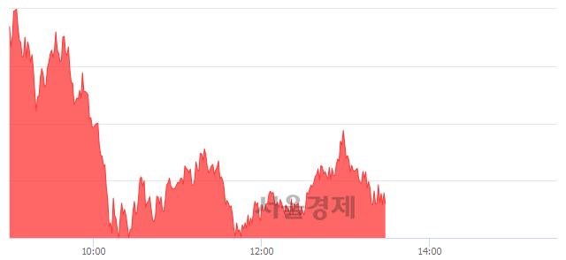 오후 1:30 현재 코스피는 50:50으로 보합세, 매도강세 업종은 전기가스업(2.20%↑)