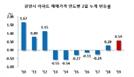올 아파트값 상승률 1위 ... 갭투자 몰려드는 전남 광양