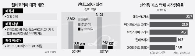 [시그널] 1.2조 베팅한 맥쿼리PE, 린데코리아 품나
