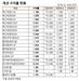 [표]채권 수익률 현황(3월 6일)