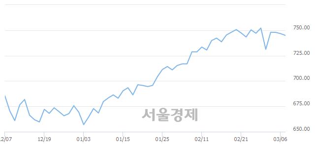 [개장 시황] 코스닥 746.21..  외국인과 기관의 '팔자' 기조에 하락 출발 (▼0.49, -0.07%)