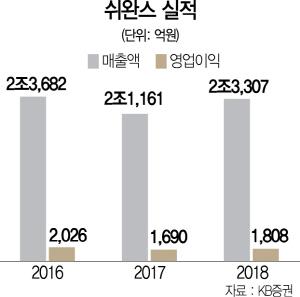 [시그널]CJ, 쉬완스 인수자금 부담해소...JKL 2,000억 공동투자키로