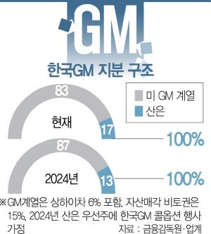 [단독]'GM 5년뒤 철수가능' 이면합의 있었다