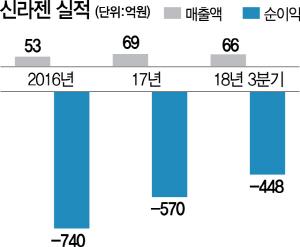 [시그널] 신라젠 3,000억 자금조달 차질 빚나