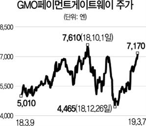 [글로벌 HOT스톡] GMO페이먼트게이트웨이, 日 온라인 결제시장 선두주자...영업익 연 25% 성장