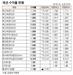 [표]채권 수익률 현황(3월 8일)