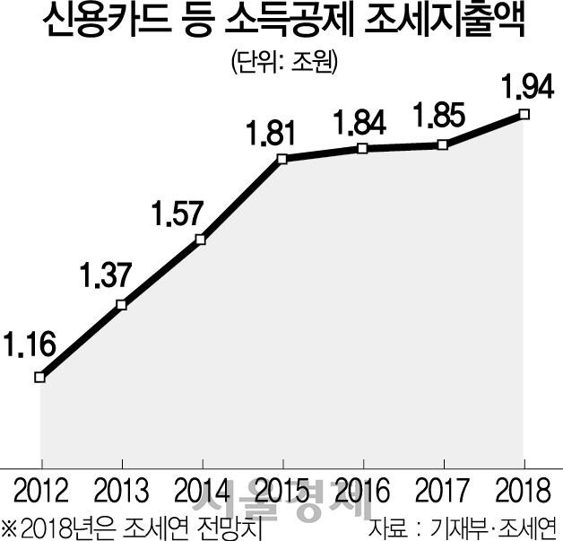 [뒷북경제] 신용카드 소득공제·경유세…'서민증세' 반발 넘을 수 있을까