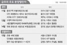 [분양캘린더] '수원역 푸르지오 자이' 13일 1순위 청약