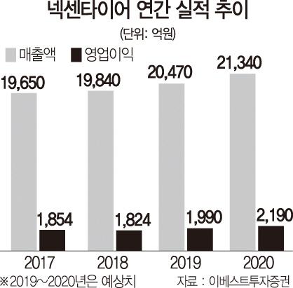 [서경스타즈IR]넥센타이어, 글로벌 4대 거점 구축…'제2 성장 원년'