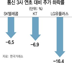 5G 연기 가능성에...힘 빠진 통신株