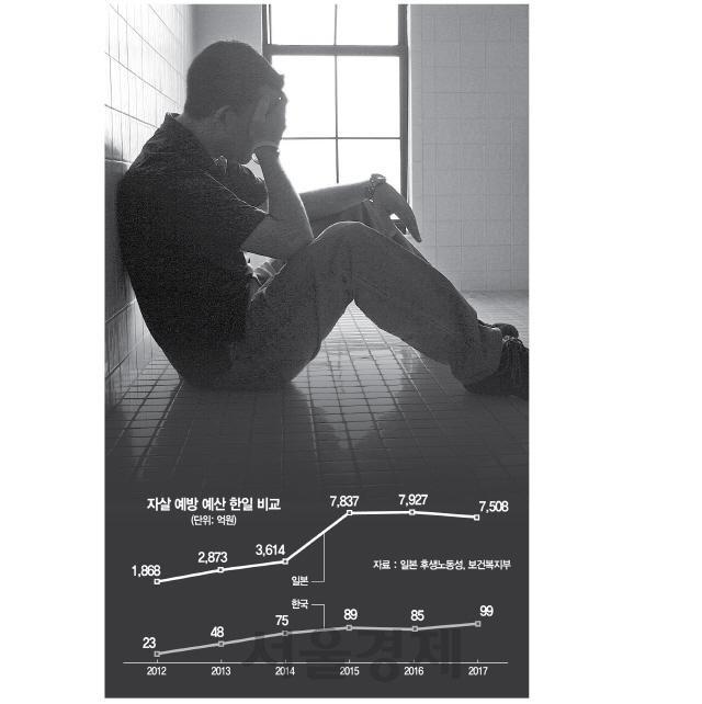 [삶에 사표 던지는 아버지들] 자살예방 예산 文정부 218억까지 늘렸지만…日 7,508억 비해 턱없이 부족