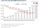 전국 수익률 5% 첫 붕괴…투자 매력 사라지는 오피스텔