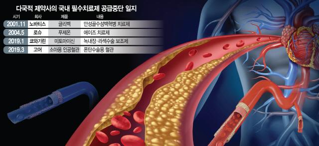 정부 뒷북대응에...'고어 인공혈관 부족사태' 또 터지나