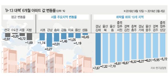 [9·13대책 6개월] 벌어진 양극화…지방 집값이 더 떨어졌다
