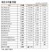 [표]채권 수익률 현황(3월 13일)