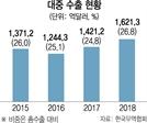 [지금 중국은]中 성장률 1%P 하락하면 韓 0.5%P↓