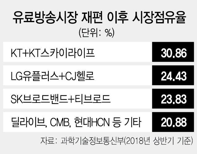 [시그널] SK텔레콤 투자유치 절반의 흥행