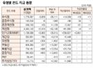[표]유형별 펀드 자금 동향(3월 13일)