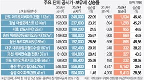 [공동주택 예정 공시가] '반포 아크로' 보유세 1,055만 → 1,534만원 급등