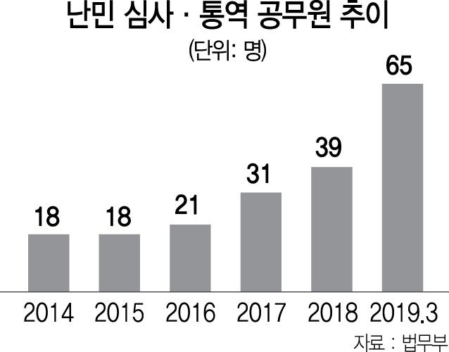 [단독] 난민 심사 공무원 20% 증원, 통역 상근직도 첫 채용