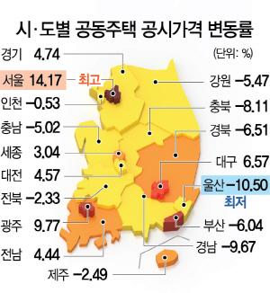 [공동주택 예정 공시가] 한강대우 공시가 19% 올라 11.2억...종부세 대상 56% 급증