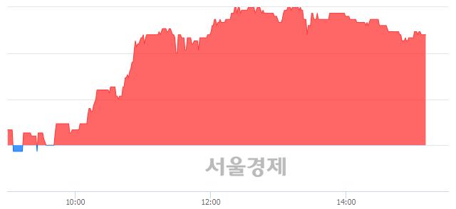 코아이원스, 4.51% 오르며 체결강도 강세 지속(199%)