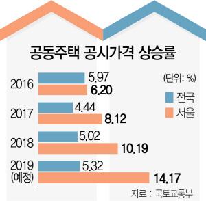 서울아파트 '보유세 폭탄' 결국 터졌다