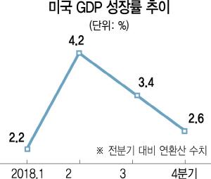 """WSJ """"올 1분기 미국 경제성장률 전망 1.3%"""""""