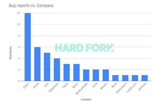 화이트 해커 '한달 동안 블록체인 플랫폼서 43개 버그 발견' -TWN