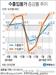 수출·수입 물가 상승률 모두 '상승'…국제유가 상승 영향