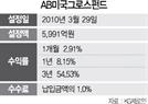 [펀드줌인] AB미국그로스펀드, 美 대형 성장주에 투자..3년간 54%↑