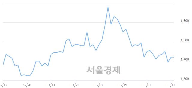 유영화금속, 3.17% 오르며 체결강도 강세로 반전(216%)