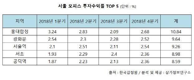 서울지역 오피스 투자수익률 1위는?