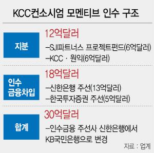 [시그널]KCC '모멘티브 인수'서 신한은행 빠졌다