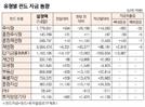 [표]유형별 펀드 자금 동향(3월 14일)