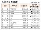 [표]아시아 주요 증시 동향(3월 15일)