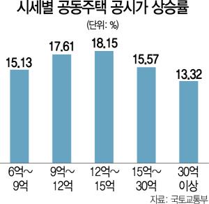 [공시가 급등, 세부담 커진 중산층]'작년보다 30% 올라…이해 안돼' 구청민원 빗발