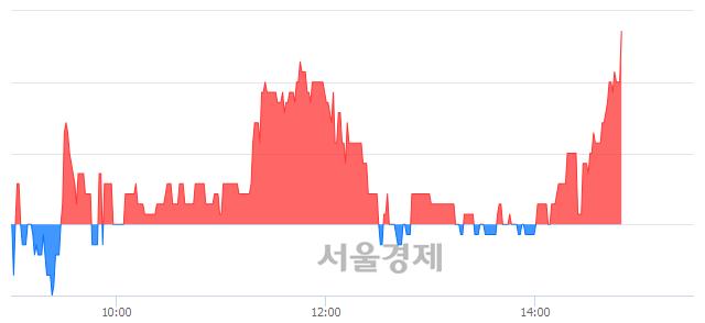 코씨유메디칼, 3.28% 오르며 체결강도 강세 지속(139%)