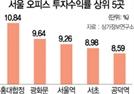 서울 오피스 투자수익률 1위는 홍대합정
