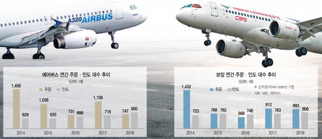 [글로벌What] '맥스'가 무너뜨린 왕좌…항공기 시장 재편 시동 거나