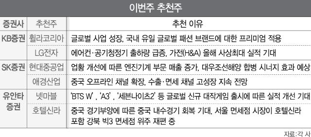 [이번주 추천주] '中 경기회복' 수혜…호텔신라 등 주목