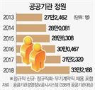 [단독]공공기관 정원 2년새 10%↑...올 임금부담 두자릿수 급증